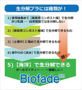 BIO-生分解種類