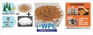 i-WPC -チャート