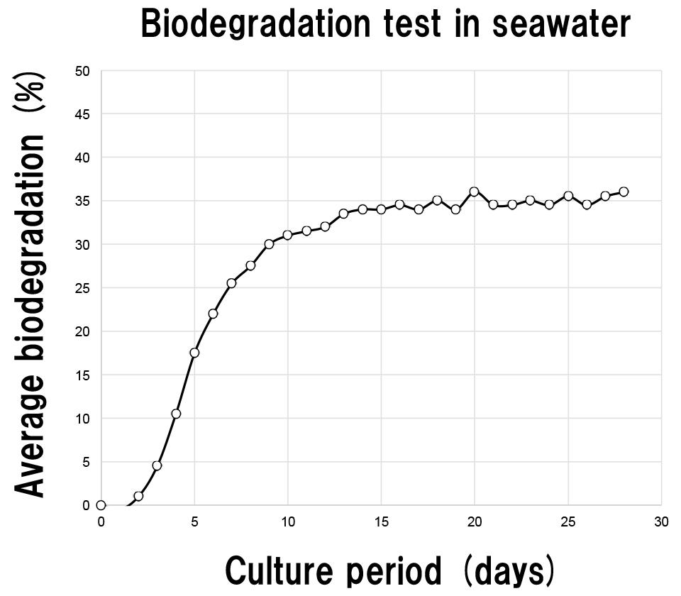 Biofade figure03